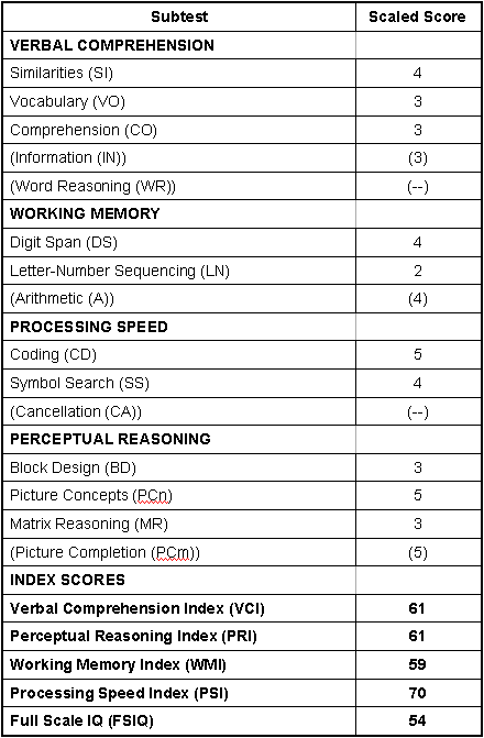 Vineland Adaptive Behavior Scales Scoring Table